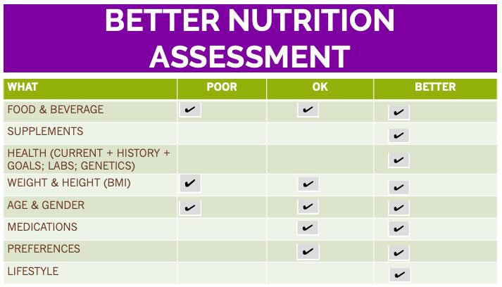 better assess client's nutrition comparison