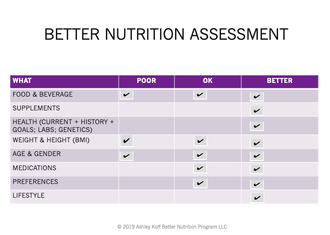 chart comparing poor ok and better  nutrition assessments